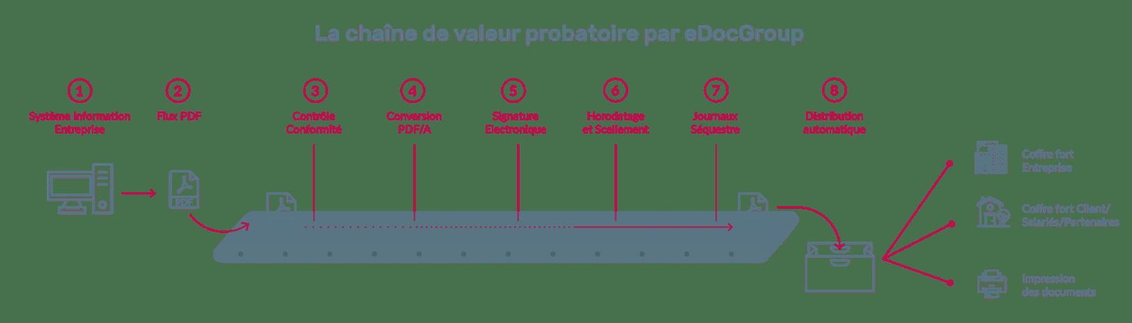 Chaîne de valeur probatoire assurée par le coffre-fort électronique