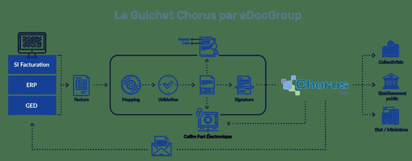 Guichet chorus